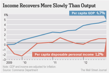 Disposable_income_output_2012