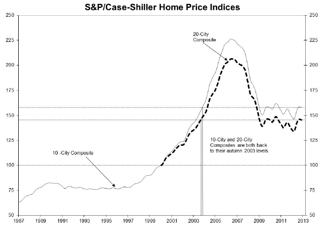 Case_shiller_nov_2012