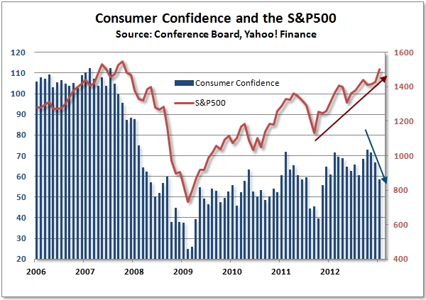 Consumer_confidence_stock_market_jan_2013_edit
