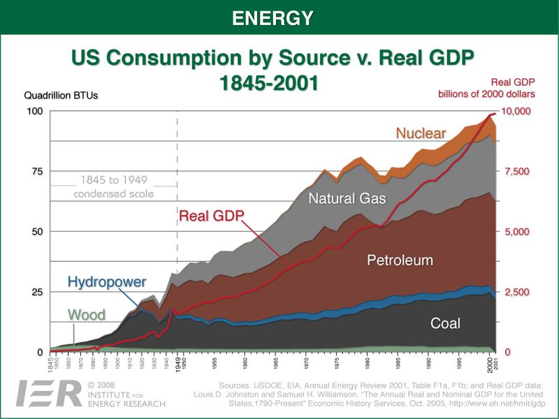 Us_energy_consumption_versus_gdp_1845_2001