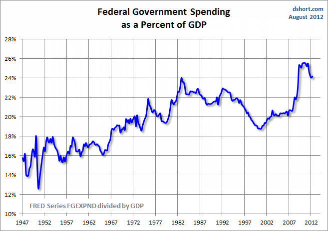 Federal_government_spending_percent_gdp