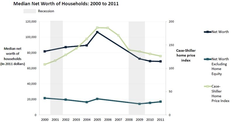 Census_household_wealth_2011