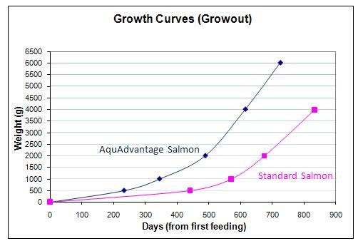 Aquadvantage_growth_curve