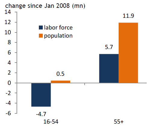 Aging_labor_force_ft_1