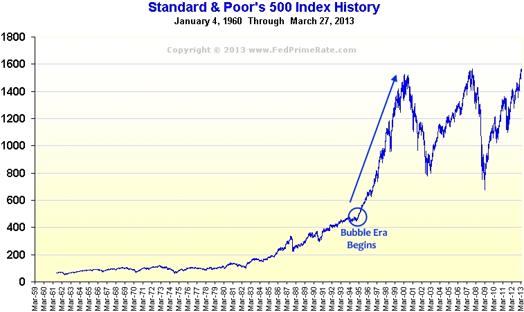 S-and-p-500-history-chart