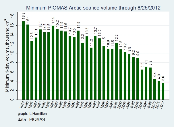 Mininum_arctic_sea_ice_volume