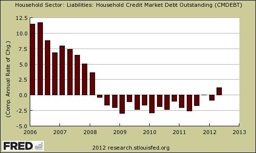 Household_liabilities_fred_2011_Q2
