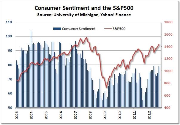 Consumer_sentiment_stock_market_sept_12