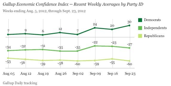 Gallup_democrats_upbeat