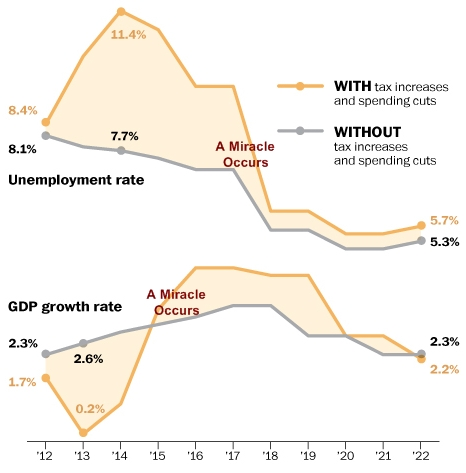 Fiscal_cliff_fantasy_graph_edit