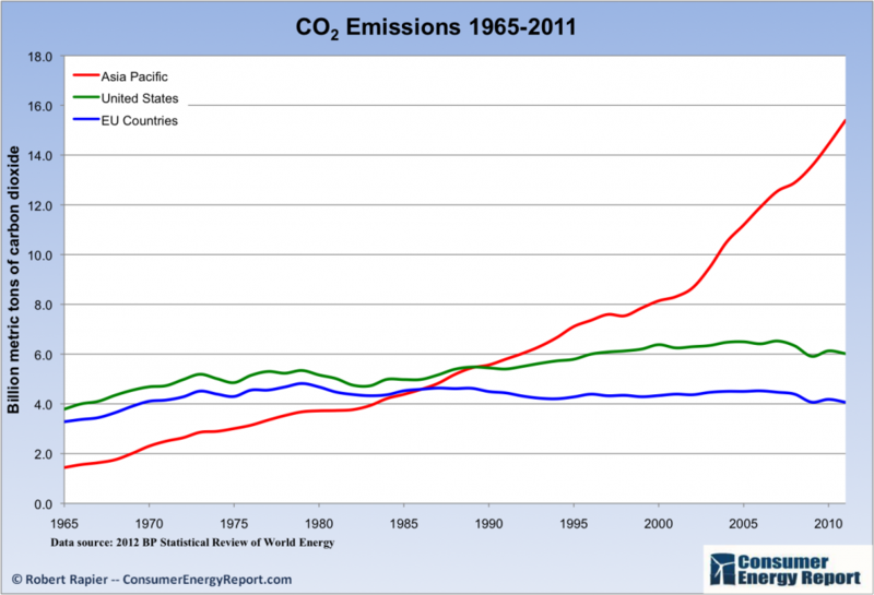 Developed_co2_emissions_2011