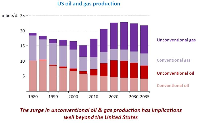 Iea_weo_2012_us_oil_gas_production