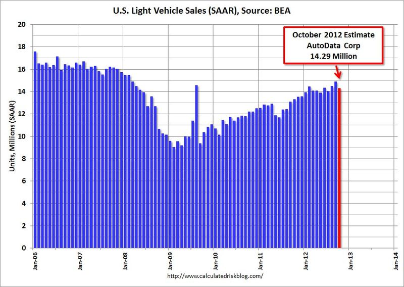 Us_light_vehicle_sales_oct_2012