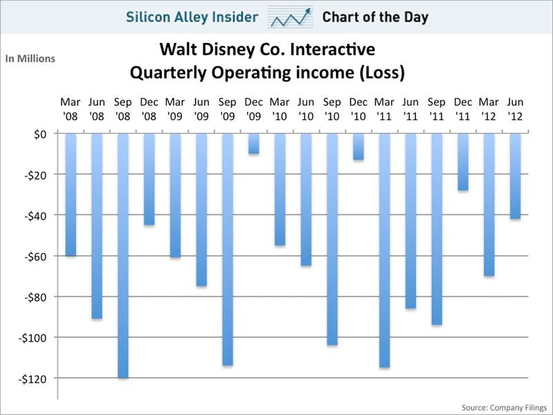 Walt_disney_operating_losses