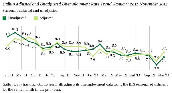 Gallup_unemployment_nov_2012