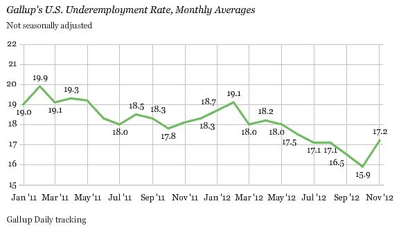 Gallup_underemployment_nov_2012