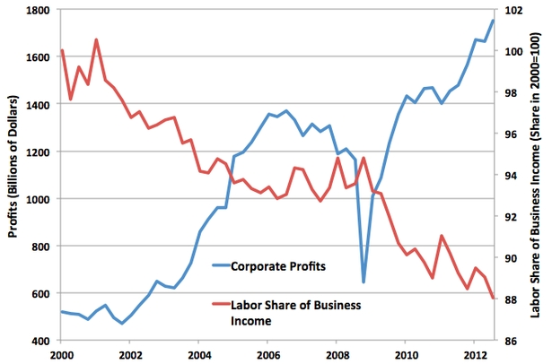 Labor_share_versus_profits_2000_2012
