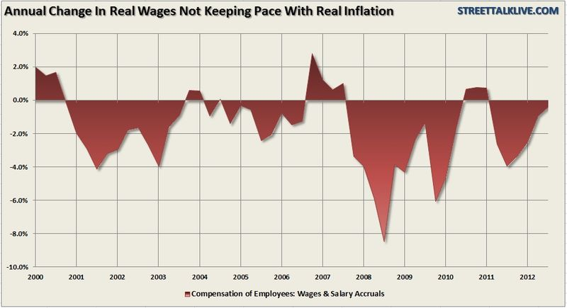 Spread_between_CPI-realwages