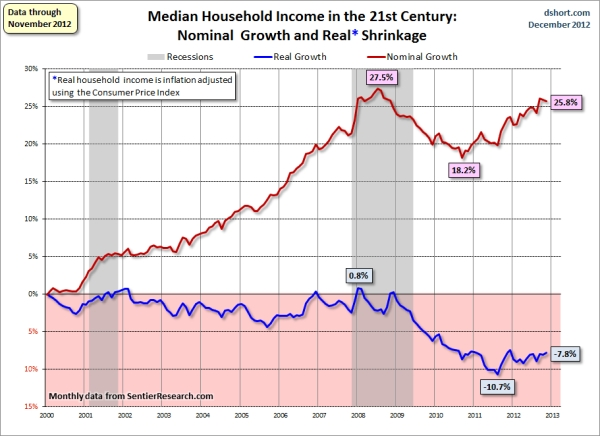 Household_income_real_nominal_change_2000s