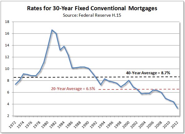 30_year_mortgage_rates