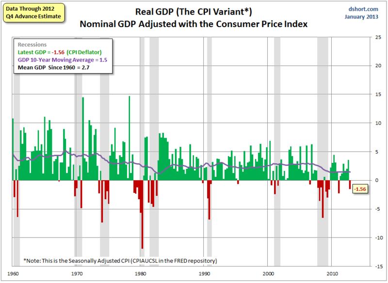 Real_gdp_cpi_deflator