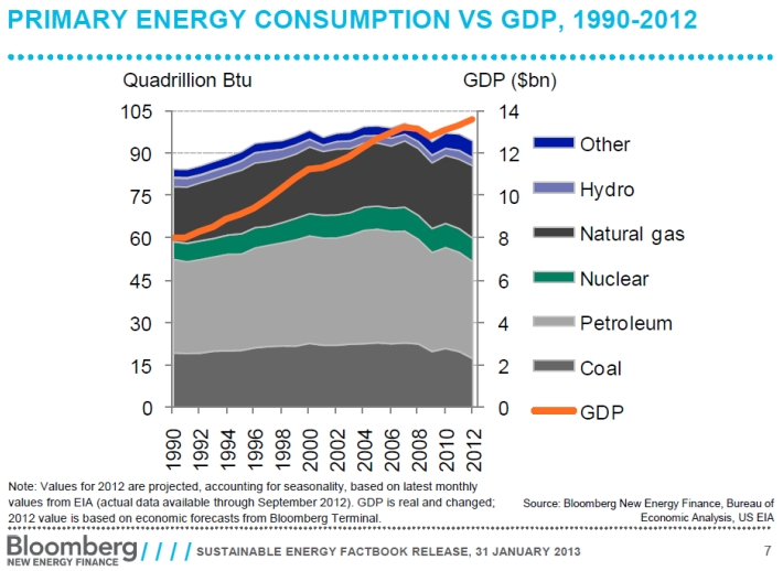 Bloomberg_energy_gdp_2012