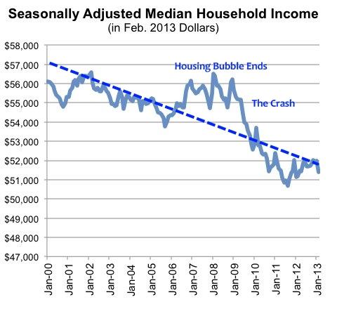 Real_median_income_sentier_edit