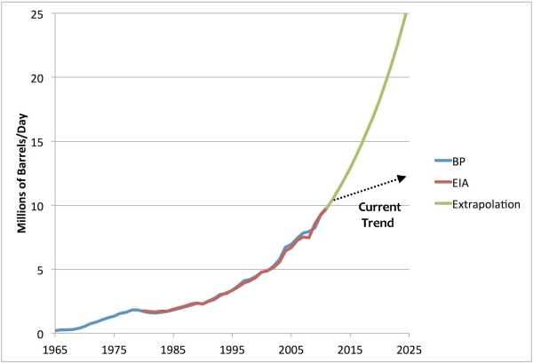Chinese_oil_consumption_extrapolation