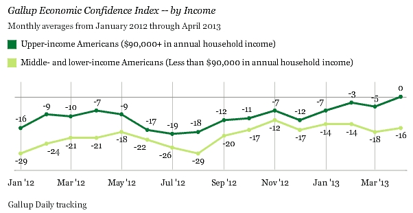 Gallup_confidence_by_income_may_2013