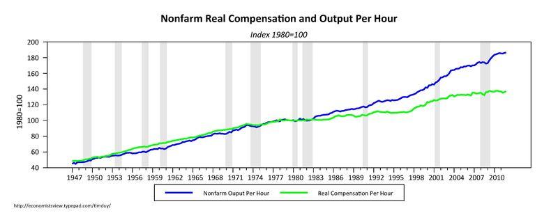 Non_farm_compensation_productivity
