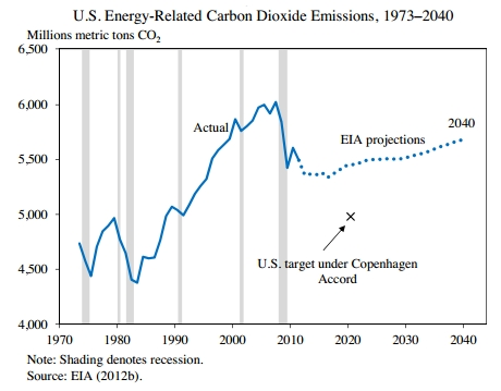 Eia_co2_emissions_actual_projected