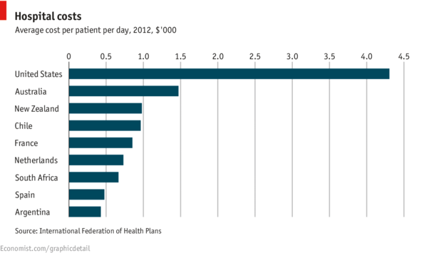 Hospitalization_costs_comparison