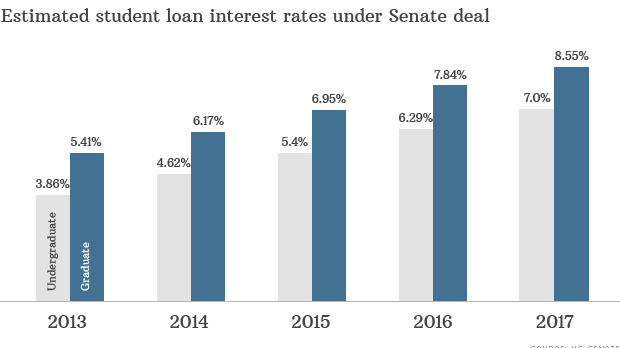 Student_loan_rates_proposed_2013