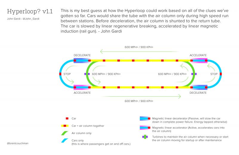 Hyperloop_v1.1_johngardi