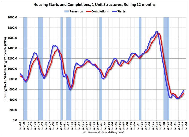Housing_starts_1_unit_structures