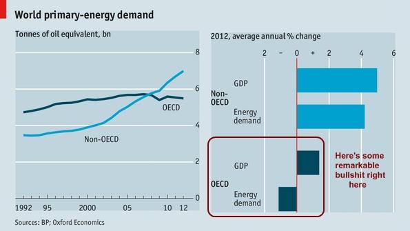 Global_primary_energy_demand_2013_edit