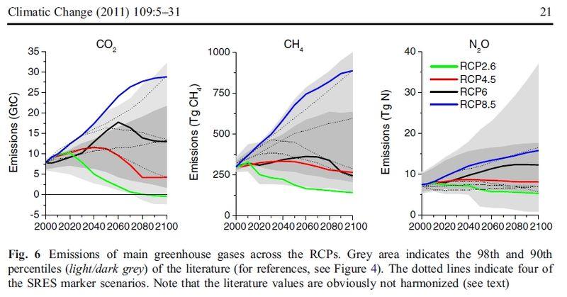 Van_vuuren_2011_greenhouse_gases_ppm