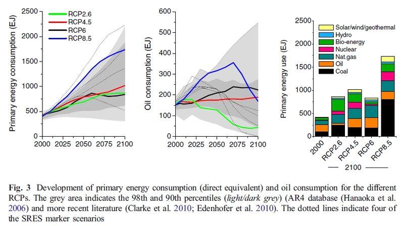 Van_vuuren_2011_primary_energy_consumption