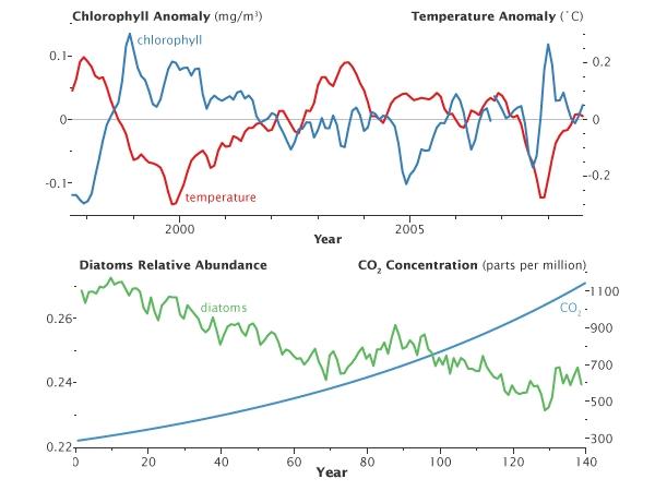 Nasa_eo_plankton_graphs
