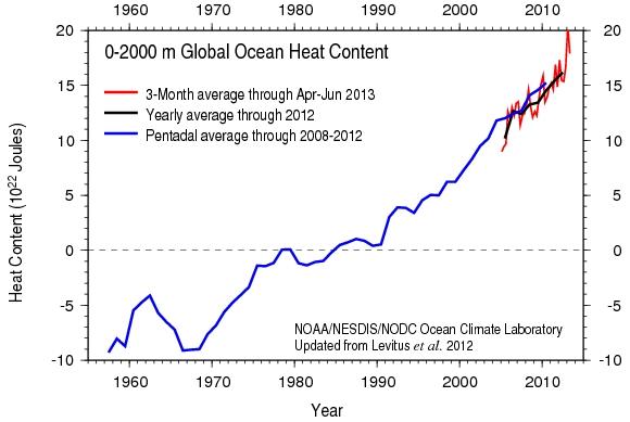 Rahmstorf_ocean_heat_content
