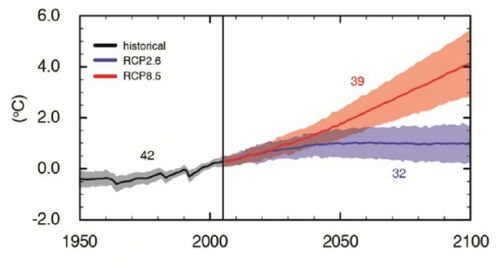 AR5_temp_projections
