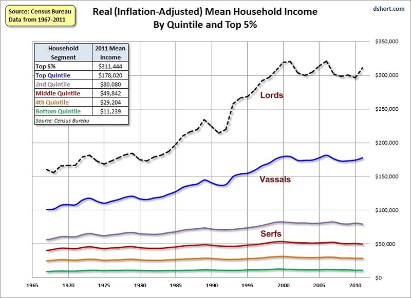 Household_income_real_2011_dshort_edit