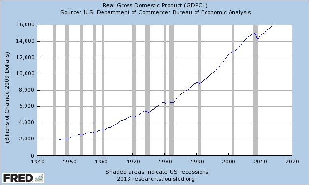 Us_gdp_growth_historical_st_louis_fed