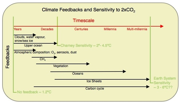 Climate_sensitivity_part_1_real_climate