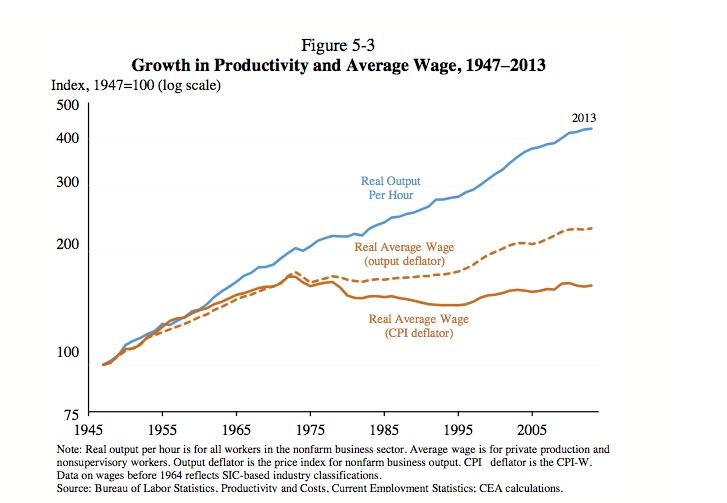 Productivity_average_wage_growth_1947_2013
