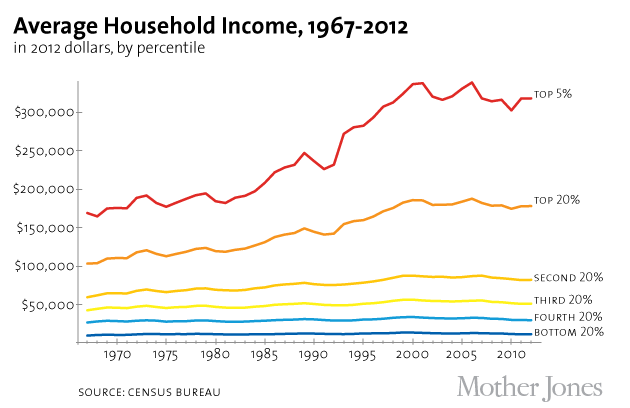 Household_income_through_2012