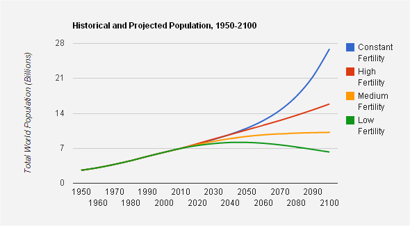 World_population_projections
