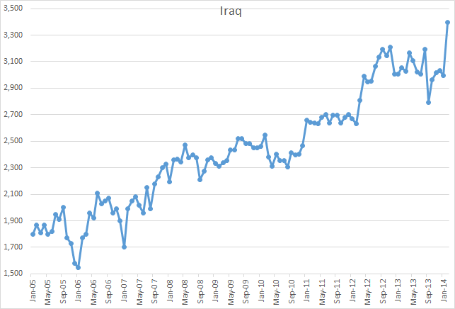 Iraq_production_2014