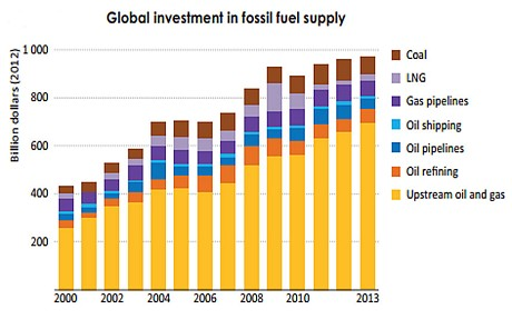 Global_investment_fossil_fuels