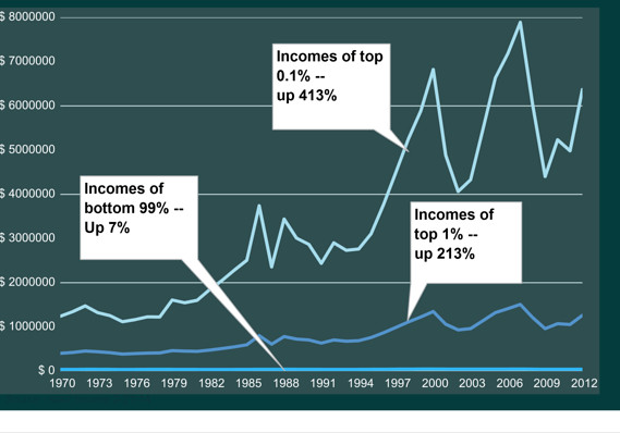 Income_inequality_saez_piketty_marketwatch